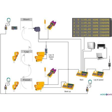MicroGate REI2 Zeitmessgerät