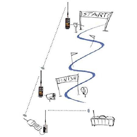 MicroGate Erweiterungskit Zwischenzeitmessung Funk Polifemo